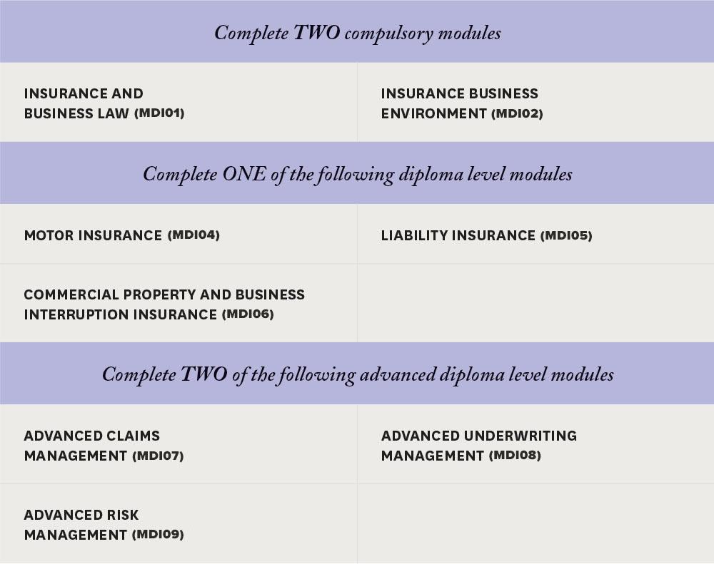MDI Module Chart